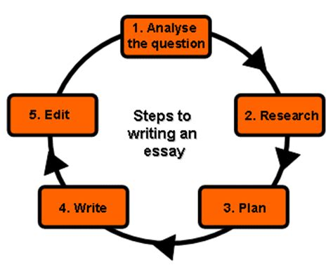 Writing an essay about someone